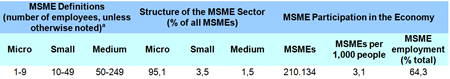 OECD's SMBs numbers